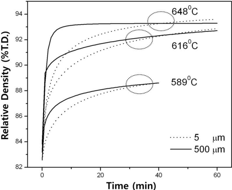 Densification process for Fe–40 wt % Ni nanopowder