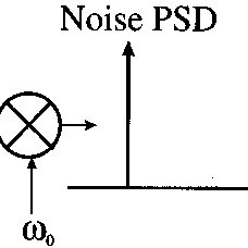 Nonlinear frequency-domain analysis. The time-domain