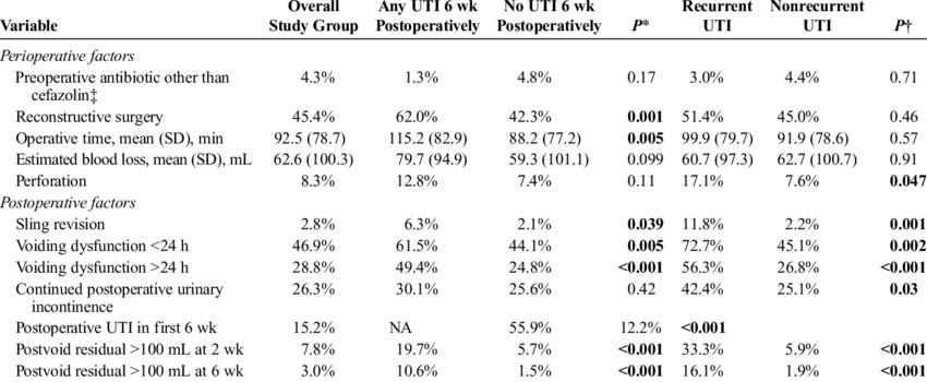 Distribution of Perioperative Risk Factors Associated With Any UTI... | Download Scientific Diagram