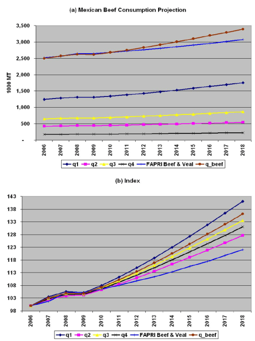 small resolution of mexican beef consumption projection