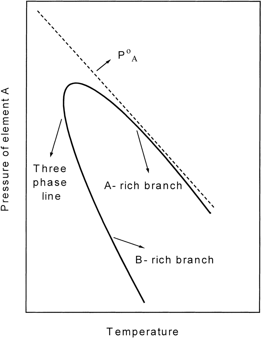 hight resolution of pressure temperature phase diagram for a typical ab binary compound only the pressure of