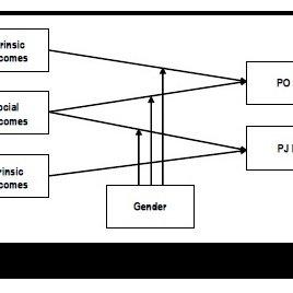 (PDF) Person–Organization and Person–Job Fit Perceptions