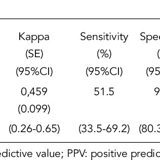 (PDF) Accuracy of the Composite International Diagnostic
