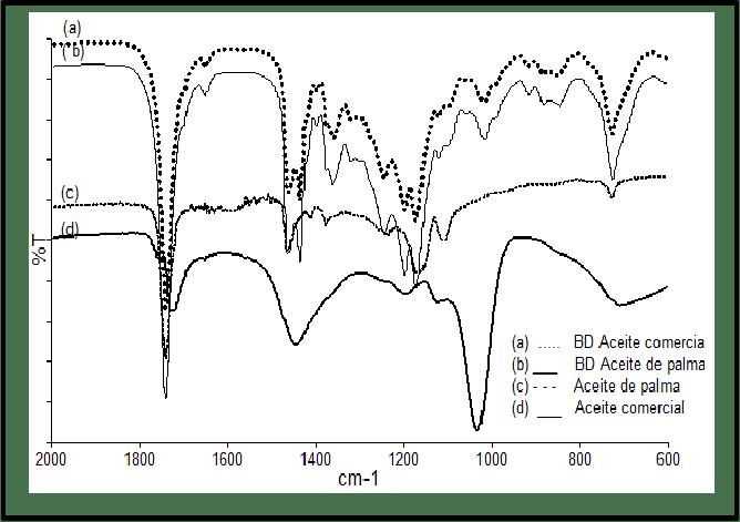 Espectro IR a) BD aceite Comercial, (b) BD Aceite de palma