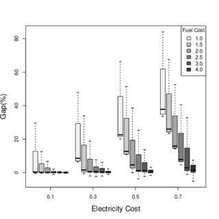 Block diagram of Otto von Guericke University's charging