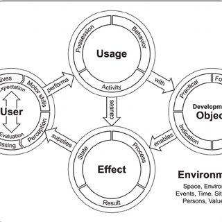 (PDF) Principles for User Experience Design: Adapting the