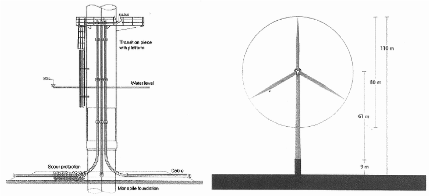 Dimensions of turbines and foundations. Left: foundation