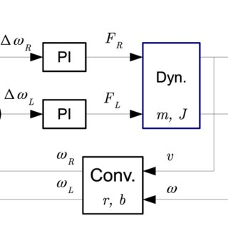 Friction models: a) Coulomb friction model, b) Coulomb
