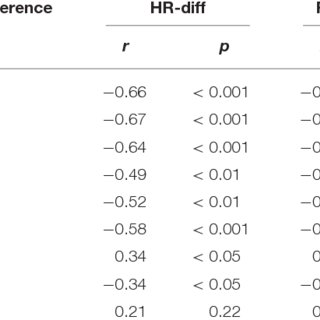 (PDF) Heart Rate and Respiratory Rate Influence on Heart