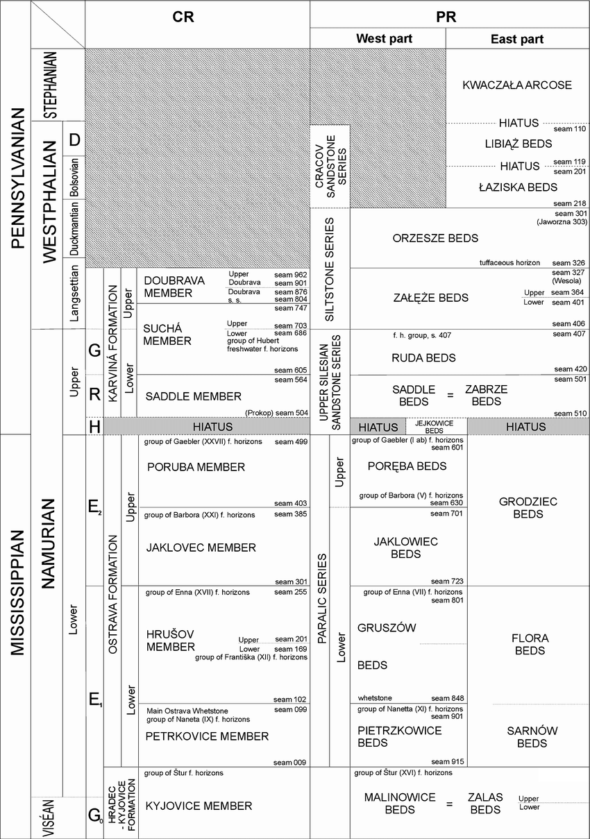 medium resolution of lithostratigraphic table of the czech and polish parts of the upper silesian coal basin sivek