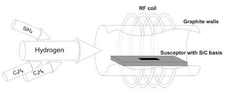 Schematic diagram of silicon carbide epitaxial growth in