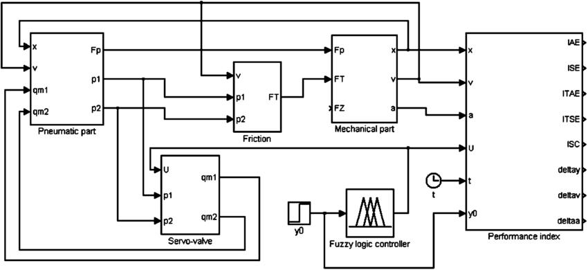 Simulink block diagram showing simulation model of