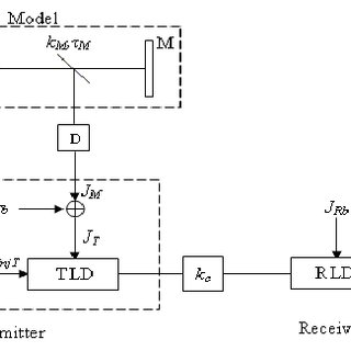 (PDF) Mitigation of the effect of parameter mismatch in
