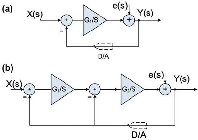 Block diagram of Sigma-Delta modulator: (a) first order