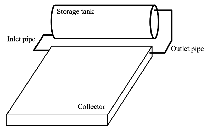 Schematic layout of a typical thermosyphon solar water