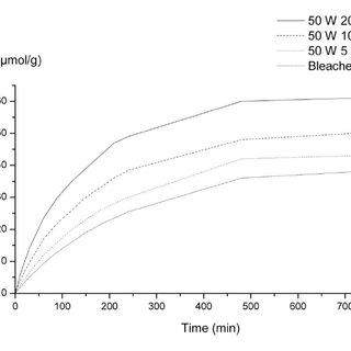 Kinetic data of toluene adsorption onto fibres after