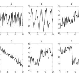 MVSASTI of upward-trend and upward-shift patterns