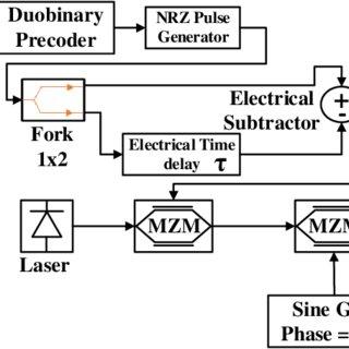 Effect of dispersion in optical fiber communication system