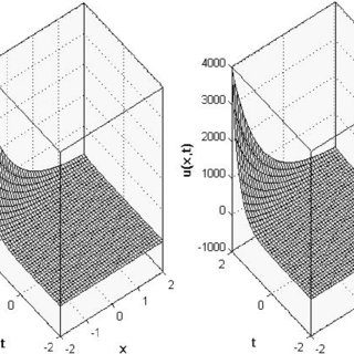 (PDF) The Solution of the Linear Fractional Partial