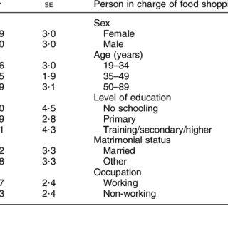 Associations of socio-economic characteristics with use of