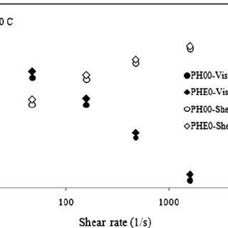 (PDF) Steady Shear Behavior and Morphology of