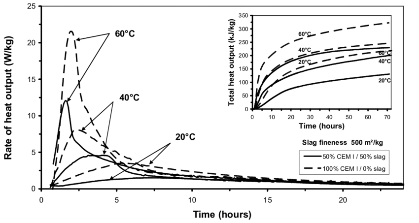Isothermal conduction calorimetry curves for neat cement