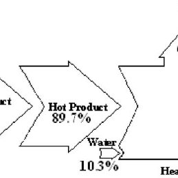 Schematic diagram of feed water pump with application of