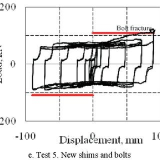 (PDF) Cyclic Performance of Asymmetric Friction