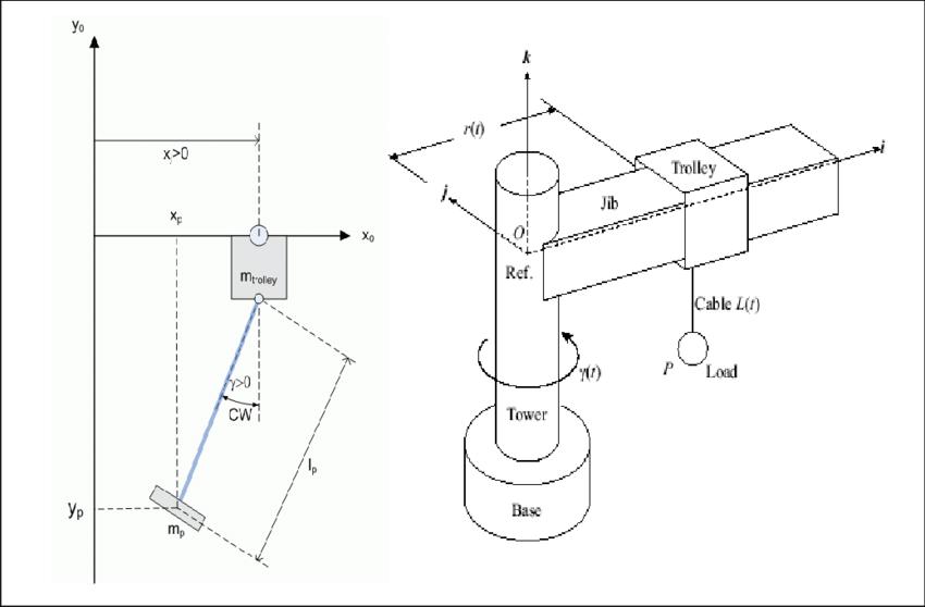 Free body diagram of jib system and model of 3DOF Crane