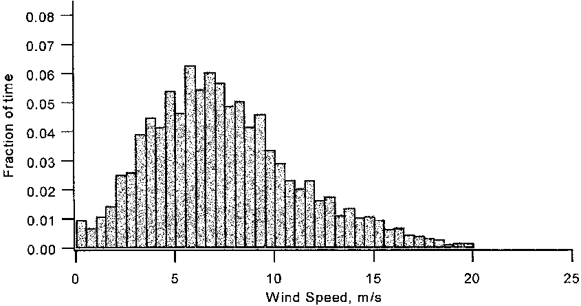 Frequency distribution of winds at Bishop and Clerk's