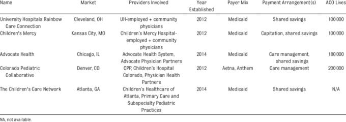 Pediatric Aco Case Studies Download Table