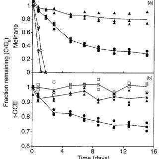 Methane and TCE oxidation pathways in methane-oxidizing