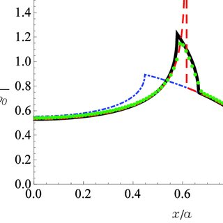 (PDF) Fracture Mechanics implications for apparent static