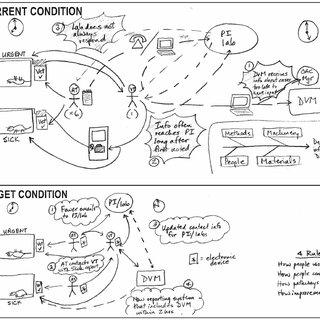 (PDF) The A3 Problem Solving Report: A 10-Step Scientific