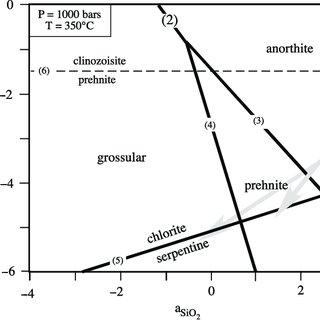 Activity Al 2 O 3 ^activity SiO 2 diagram calculated at