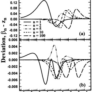 (PDF) An Efficient Method of Computing Eigenvalues in Heat