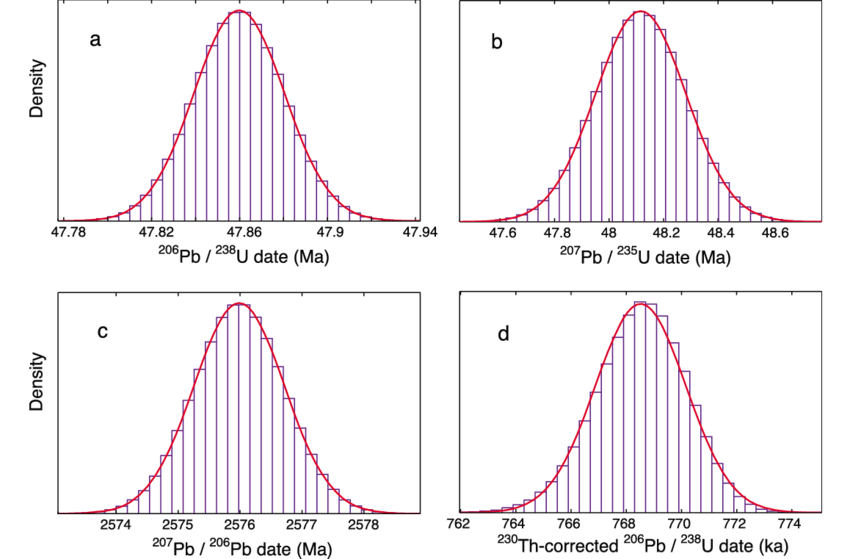 Histograms illustrating the results of 10 6 Monte Carlo