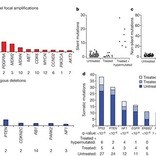 (PDF) Comprehensive genomic characterization defines human