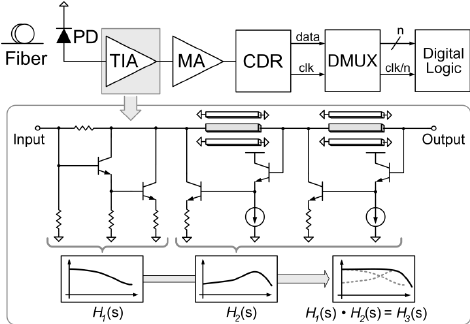 Block diagram of an optical receiver and proposed circuit