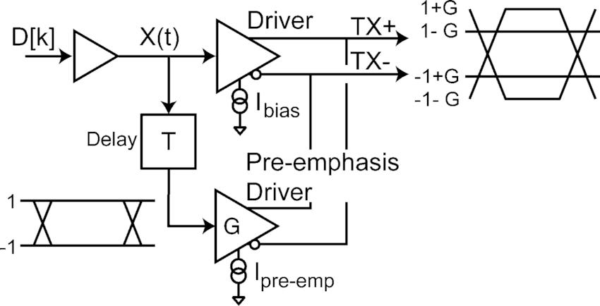 Block diagram for one-tap feed-forward amplitude pre