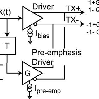 Block diagram for one-tap feed-forward amplitude pre