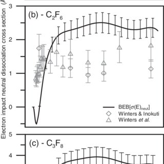 Electron-impact-ionization cross sections of C 3 F 6 : (a