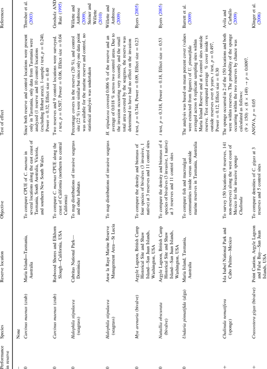 Summary of analyses used to determine performance of