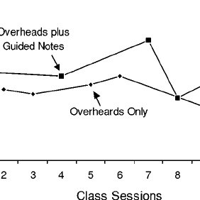 (PDF) Effects of Guided Notes on University Students