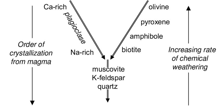 bowens reaction diagram