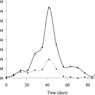 (PDF) Estimation of Genetic Parameters for Ascites