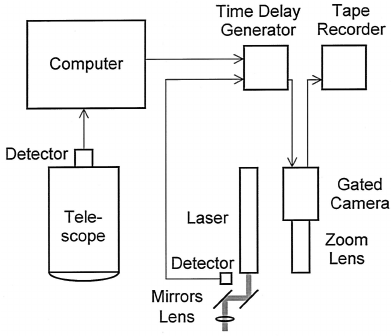Schematic diagram of the lidar system with the pro fi ling