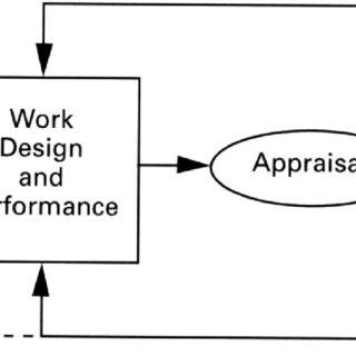 (PDF) Leading Organizational Design