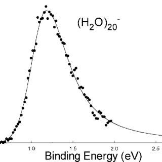 (PDF) Fundamental Properties of Bulk Water from Cluster