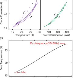 estimating the temperature of the artix 7 fpga die as a function of power dissipated [ 850 x 1033 Pixel ]